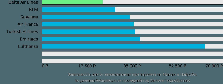 Динамика цен в зависимости от авиакомпании, совершающей перелет из Минска в Найроби