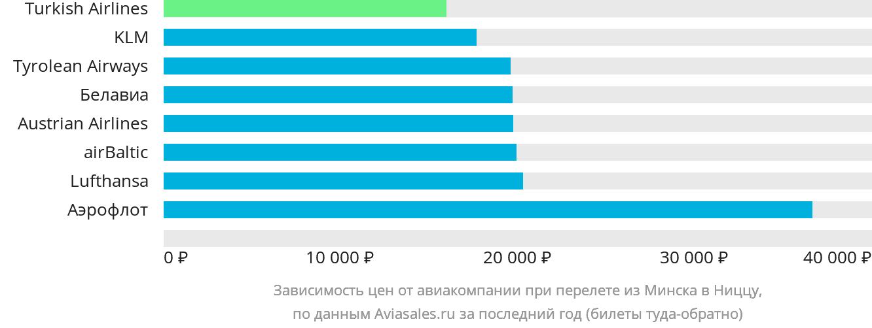 Динамика цен в зависимости от авиакомпании, совершающей перелет из Минска в Ниццу