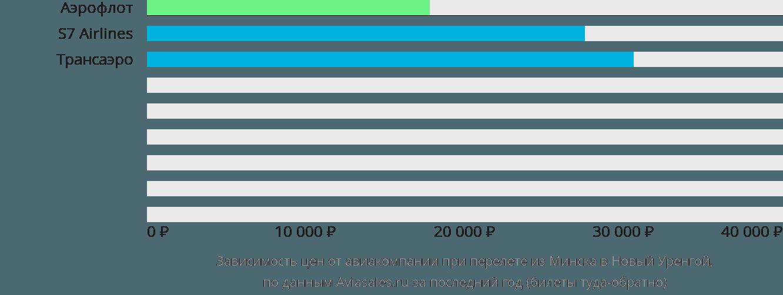 Динамика цен в зависимости от авиакомпании, совершающей перелет из Минска в Новый Уренгой