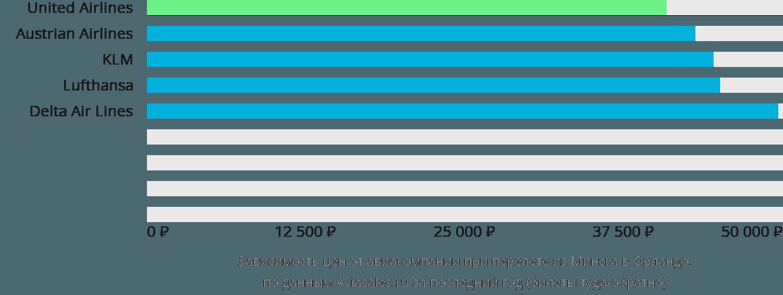 Динамика цен в зависимости от авиакомпании, совершающей перелет из Минска в Орландо