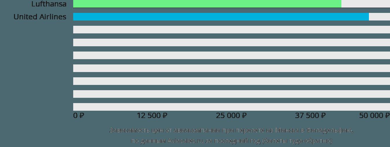 Динамика цен в зависимости от авиакомпании, совершающей перелет из Минска в Филадельфию