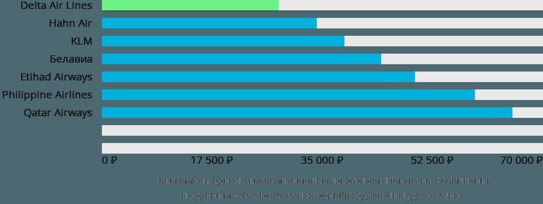 Динамика цен в зависимости от авиакомпании, совершающей перелёт из Минска на Филиппины