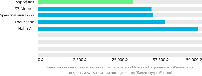 Динамика цен в зависимости от авиакомпании, совершающей перелет из Минска в Петропавловск-Камчатский