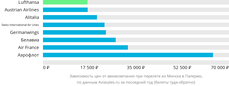Динамика цен в зависимости от авиакомпании, совершающей перелет из Минска в Палермо