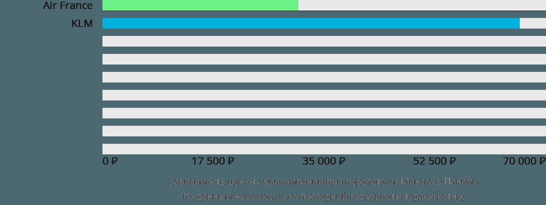 Динамика цен в зависимости от авиакомпании, совершающей перелет из Минска в Панаму