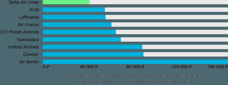 Динамика цен в зависимости от авиакомпании, совершающей перелет из Минска в Пунта-Кану