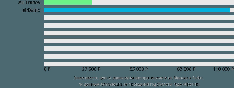 Динамика цен в зависимости от авиакомпании, совершающей перелет из Минска в Рабат