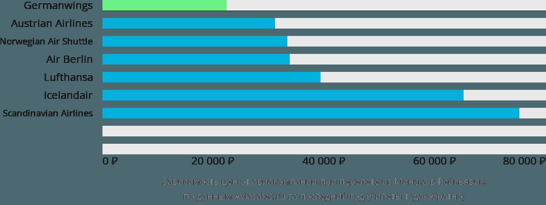 Динамика цен в зависимости от авиакомпании, совершающей перелет из Минска в Рейкьявик