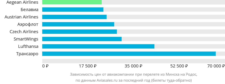 Динамика цен в зависимости от авиакомпании, совершающей перелет из Минска на Родос