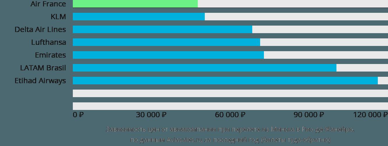Динамика цен в зависимости от авиакомпании, совершающей перелет из Минска в Рио-де-Жанейро