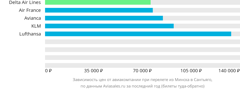 Динамика цен в зависимости от авиакомпании, совершающей перелет из Минска в Сантьяго