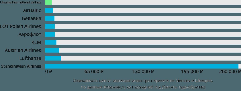 Динамика цен в зависимости от авиакомпании, совершающей перелет из Минска в Швецию