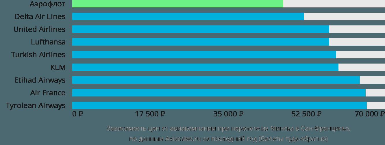 Динамика цен в зависимости от авиакомпании, совершающей перелет из Минска в Сан-Франциско