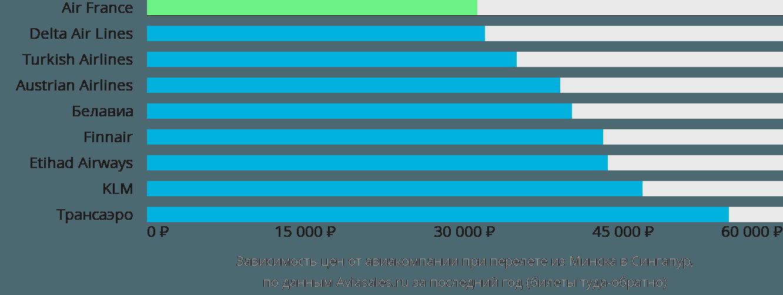 Динамика цен в зависимости от авиакомпании, совершающей перелет из Минска в Сингапур