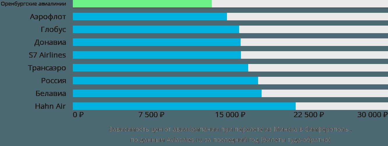 Динамика цен в зависимости от авиакомпании, совершающей перелет из Минска в Симферополь