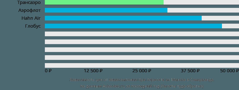 Динамика цен в зависимости от авиакомпании, совершающей перелет из Минска в Самарканда
