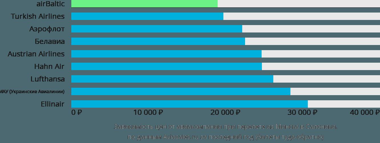 Динамика цен в зависимости от авиакомпании, совершающей перелет из Минска в Салоники
