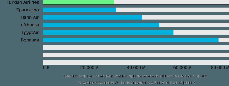 Динамика цен в зависимости от авиакомпании, совершающей перелет из Минска в Шарм-эль-Шейх