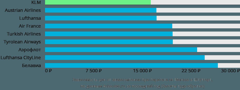 Динамика цен в зависимости от авиакомпании, совершающей перелет из Минска в Штутгарт