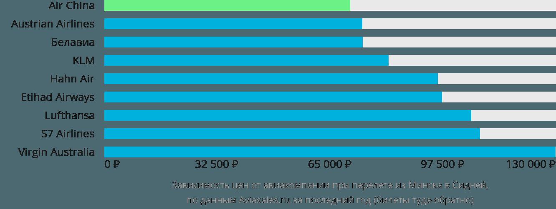 Динамика цен в зависимости от авиакомпании, совершающей перелет из Минска в Сидней