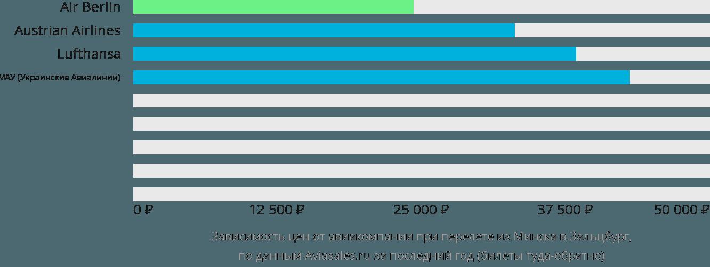 Динамика цен в зависимости от авиакомпании, совершающей перелет из Минска в Зальцбург