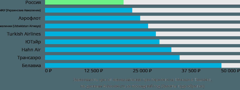 Динамика цен в зависимости от авиакомпании, совершающей перелет из Минска в Ташкент