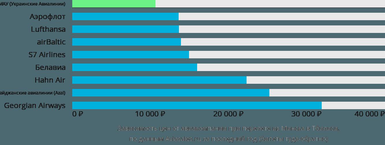 Динамика цен в зависимости от авиакомпании, совершающей перелет из Минска в Тбилиси