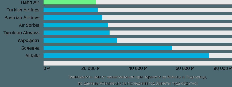 Динамика цен в зависимости от авиакомпании, совершающей перелет из Минска в Подгорицу