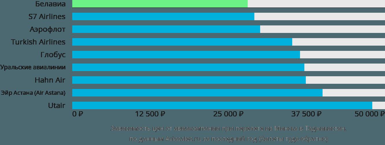 Динамика цен в зависимости от авиакомпании, совершающей перелёт из Минска в Таджикистан