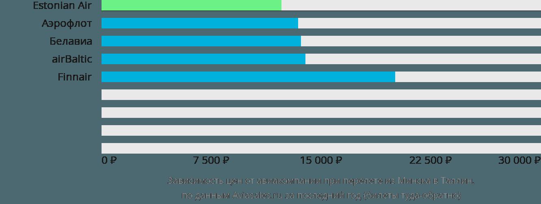 Динамика цен в зависимости от авиакомпании, совершающей перелет из Минска в Таллин