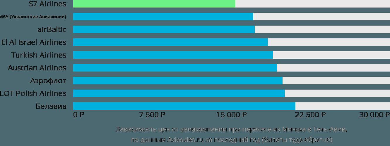 Динамика цен в зависимости от авиакомпании, совершающей перелет из Минска в Тель-Авив