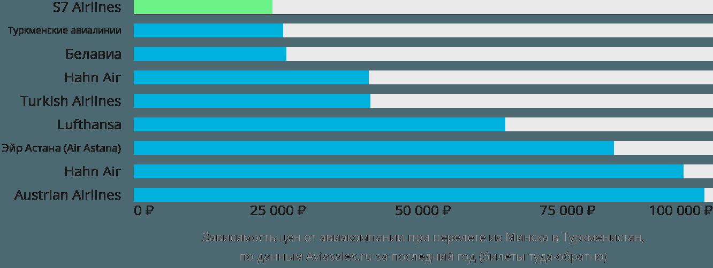 Динамика цен в зависимости от авиакомпании, совершающей перелет из Минска в Туркменистан