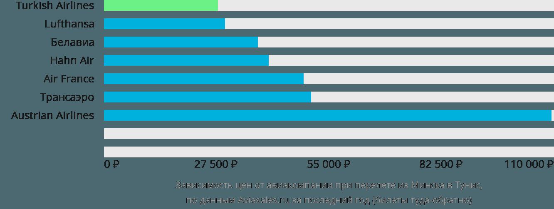Динамика цен в зависимости от авиакомпании, совершающей перелет из Минска в Тунис