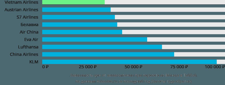 Динамика цен в зависимости от авиакомпании, совершающей перелет из Минска в Тайбэй