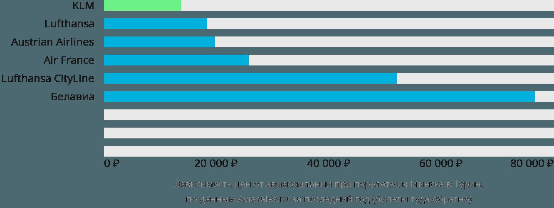 Динамика цен в зависимости от авиакомпании, совершающей перелет из Минска в Турин