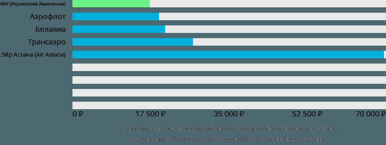 Динамика цен в зависимости от авиакомпании, совершающей перелет из Минска в Астану