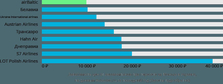 Динамика цен в зависимости от авиакомпании, совершающей перелёт из Минска в Украину