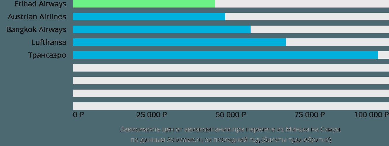 Динамика цен в зависимости от авиакомпании, совершающей перелет из Минска на Самуи