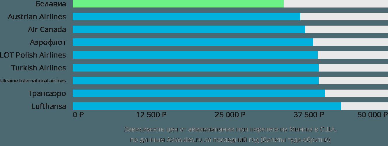 Динамика цен в зависимости от авиакомпании, совершающей перелет из Минска в США