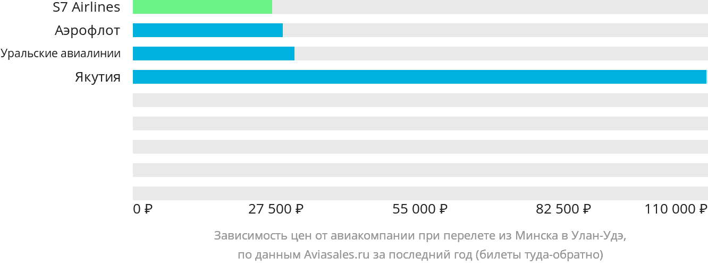 Динамика цен в зависимости от авиакомпании, совершающей перелет из Минска в Улан-Удэ