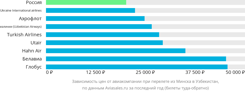 Динамика цен в зависимости от авиакомпании, совершающей перелет из Минска в Узбекистан
