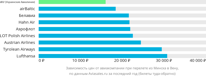 Динамика цен в зависимости от авиакомпании, совершающей перелет из Минска в Вену
