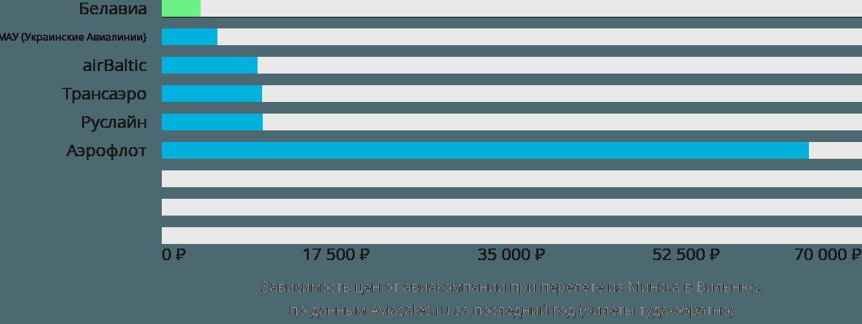 Динамика цен в зависимости от авиакомпании, совершающей перелет из Минска в Вильнюс