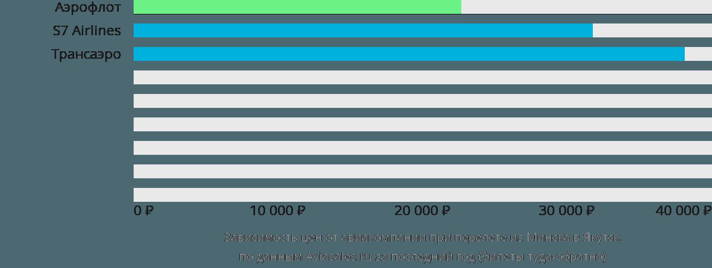 Динамика цен в зависимости от авиакомпании, совершающей перелет из Минска в Якутск