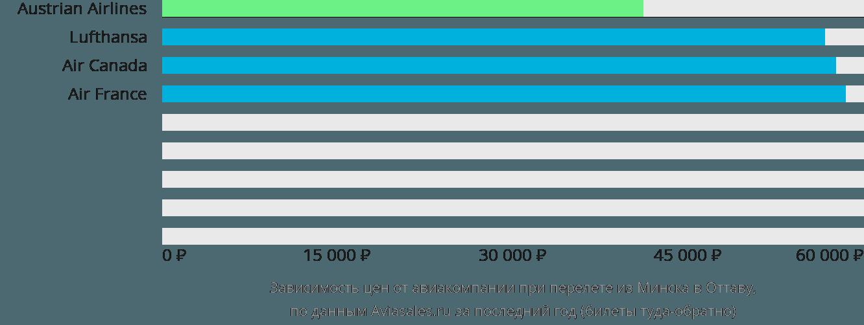 Динамика цен в зависимости от авиакомпании, совершающей перелет из Минска в Оттаву