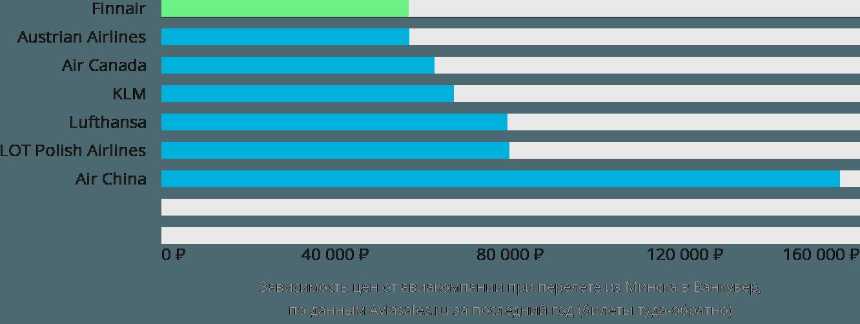 Динамика цен в зависимости от авиакомпании, совершающей перелет из Минска в Ванкувер