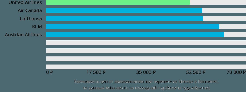 Динамика цен в зависимости от авиакомпании, совершающей перелет из Минска в Виннипег