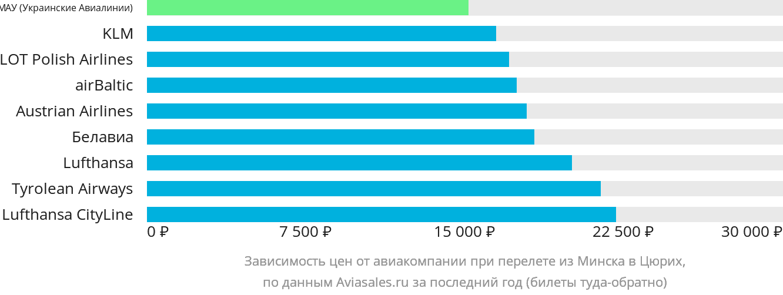 Динамика цен в зависимости от авиакомпании, совершающей перелет из Минска в Цюрих