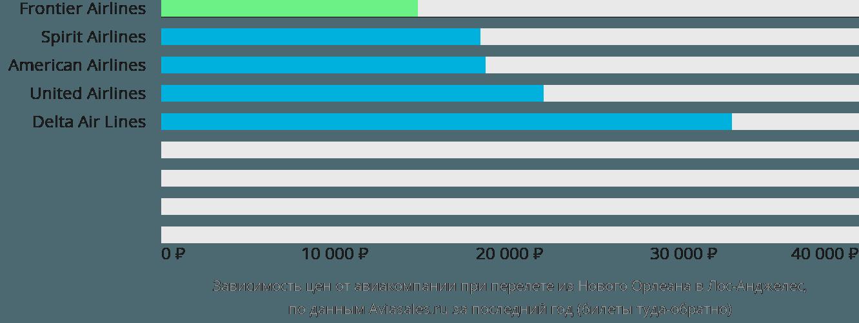 Динамика цен в зависимости от авиакомпании, совершающей перелет из Нового Орлеана в Лос-Анджелес