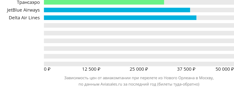 Динамика цен в зависимости от авиакомпании, совершающей перелет из Нового Орлеана в Москву
